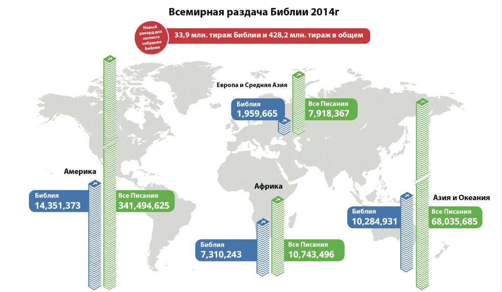 SDR-russian-global-2014