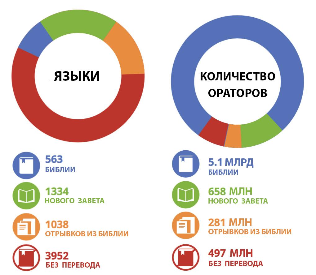 GSAR-2015-graph-russian
